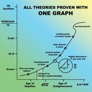 ConfusingGraph