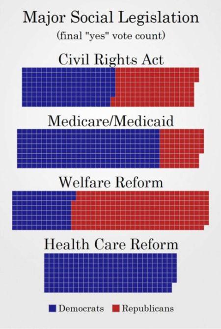 Bipartisan Milestones