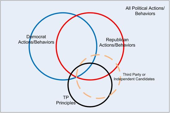 PoliticalPrinciplesActions