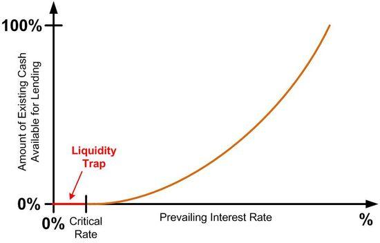 LiquidityTrap