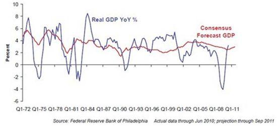 EconomistPredictions