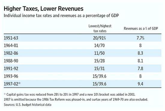 Taxes&Revenues