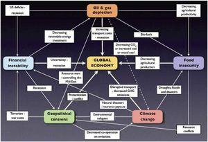 ComplexSystem