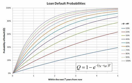 LoanDefaultProbs
