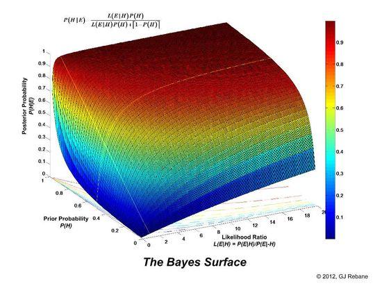 BayesSurface2