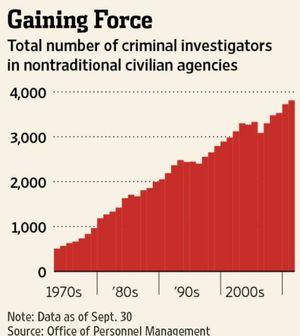GovtCriminalInvestigations