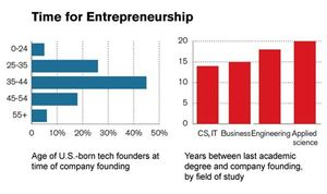 Entrepreneurship&Age