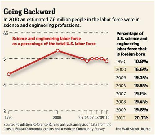 STEMworkforceFraction