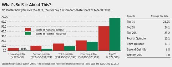 TaxesFairShare
