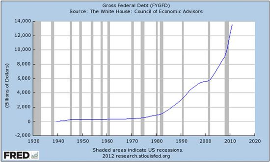 GrossFederalDebt