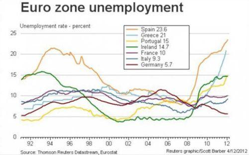 EurozoneUnemployment