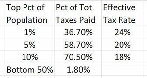 TaxFairness