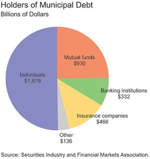 MunicipalDebt2012