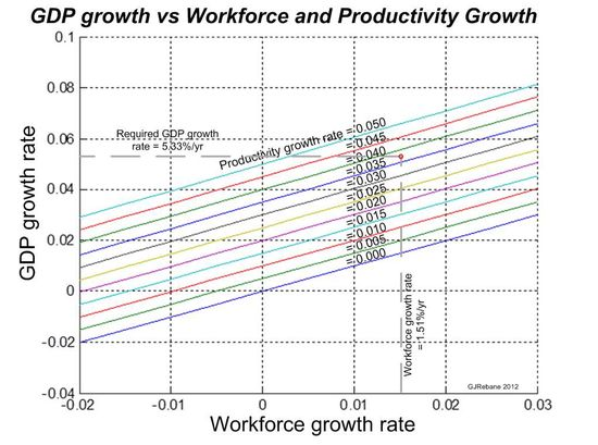 GDPgrowthVSworkforce