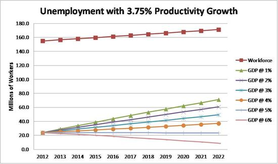 Unemployment_3.75%productivity