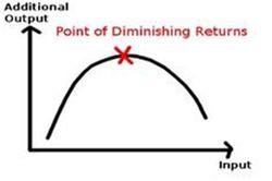 DiminishingReturns