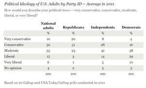 Gallup2011
