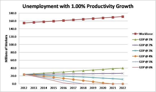 Unemployment_1%productivity
