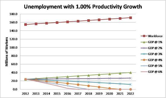 Unemployment_1%productivity