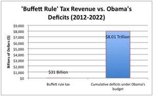 BuffettRule