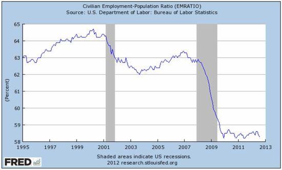 EmploymentPopRatio