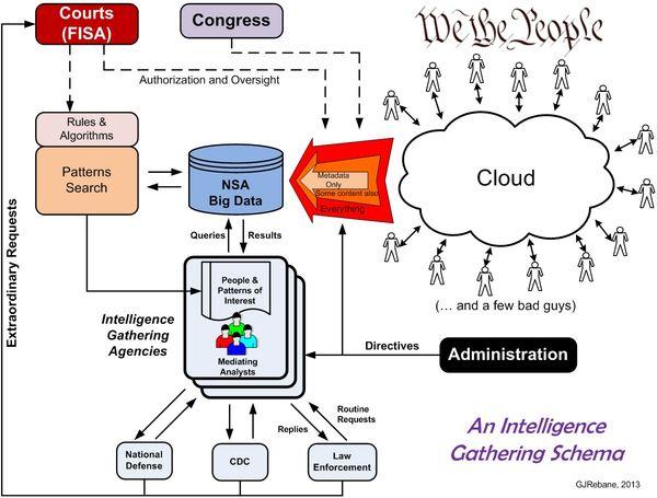 IntelligenceGatheringSchema
