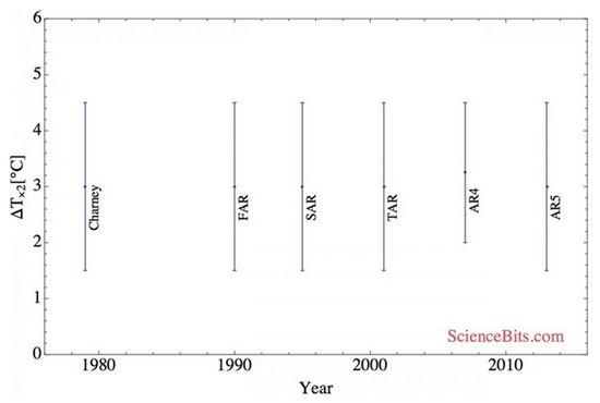 IPCCtempbounds
