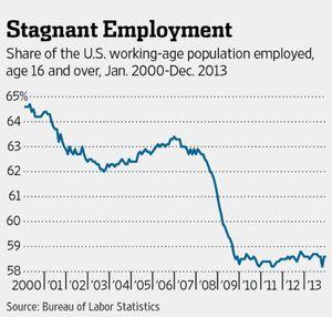 Employment140111