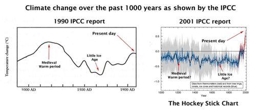 ClimateChange1000yrs