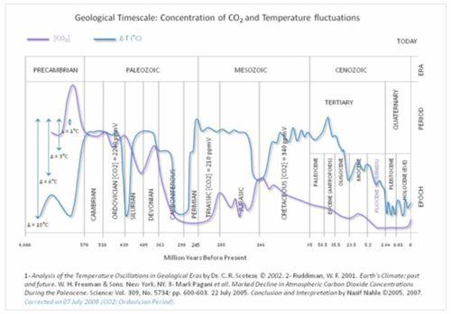 Temp&CO2