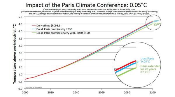 Paris-accord-impact