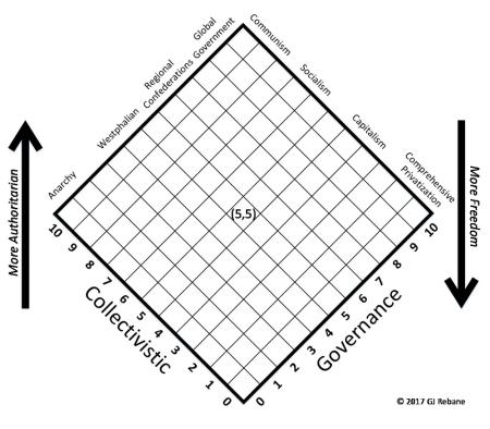 G-C chart
