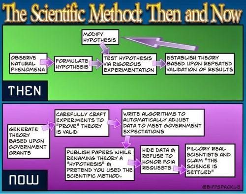 ScientificMethods