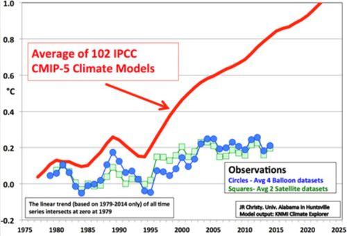 ClimateModelsAwry