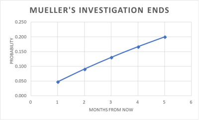 MuellerInvestigationEnds