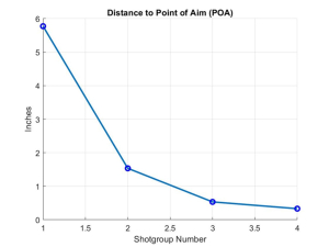 Scoping_POA4distances