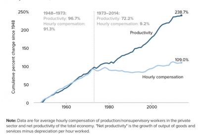 ProductivityLabor