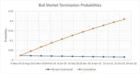 BullMarketTermination