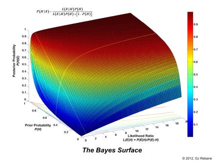 BayesSurface