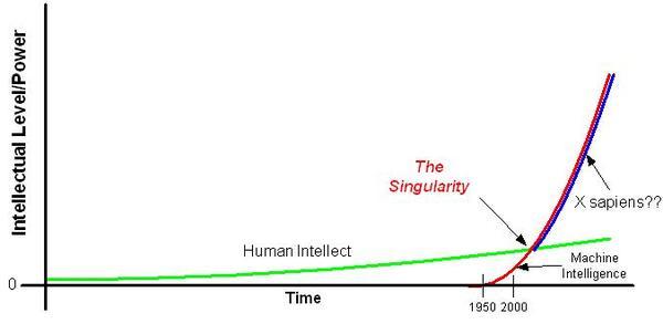Singularityfig