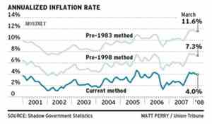 Inflationrates